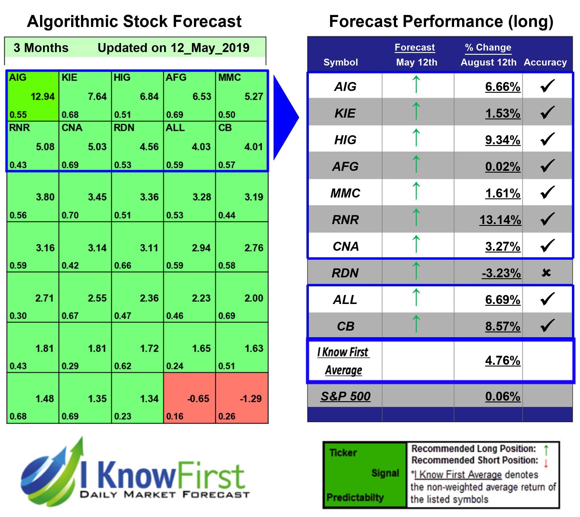 Best Insurance Stocks