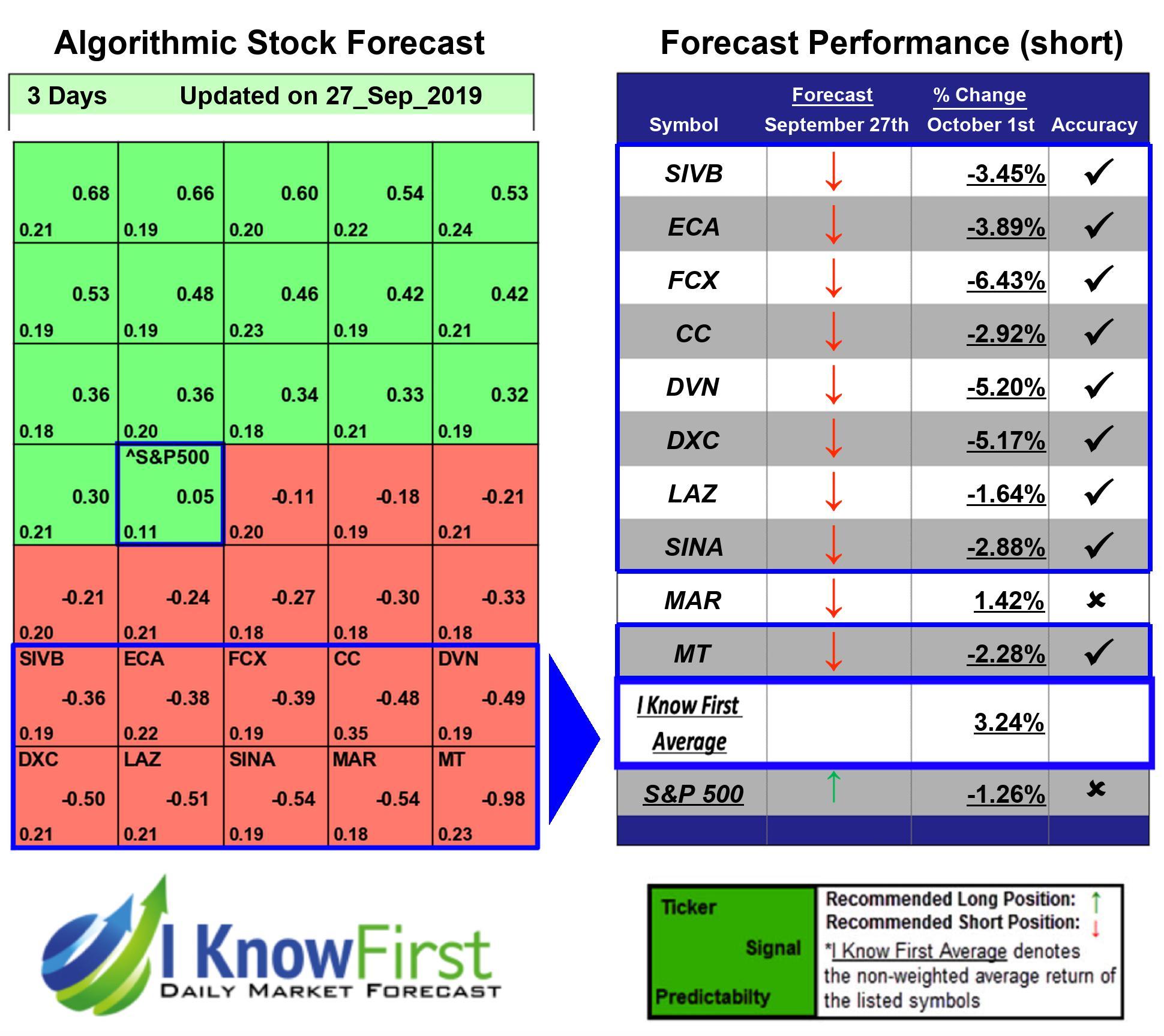 Stocks To Short