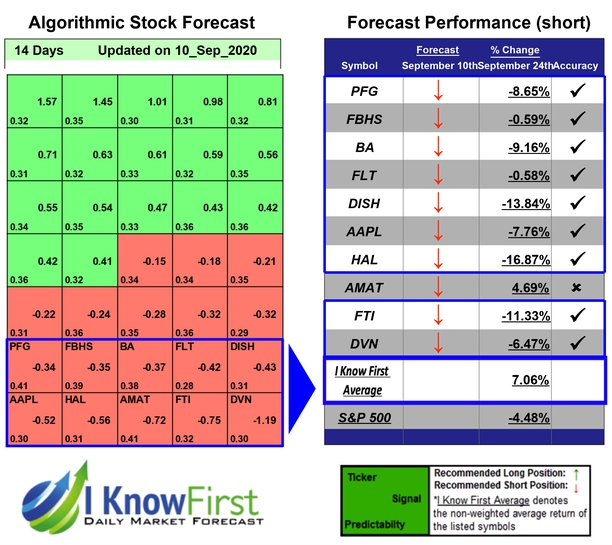Best Stocks To Short