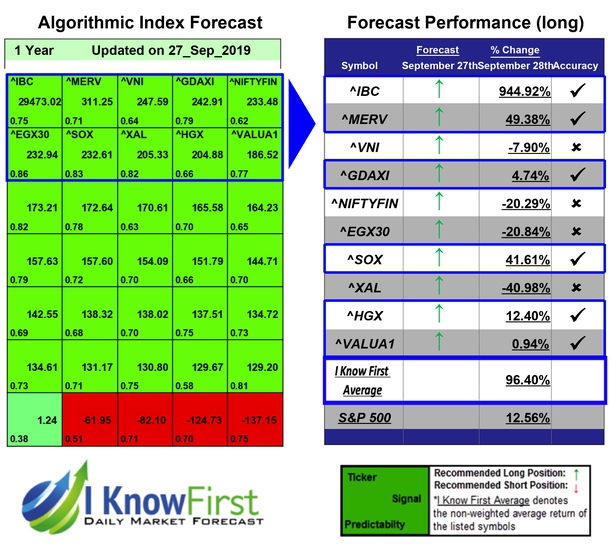 Stock Market Indices Forecast
