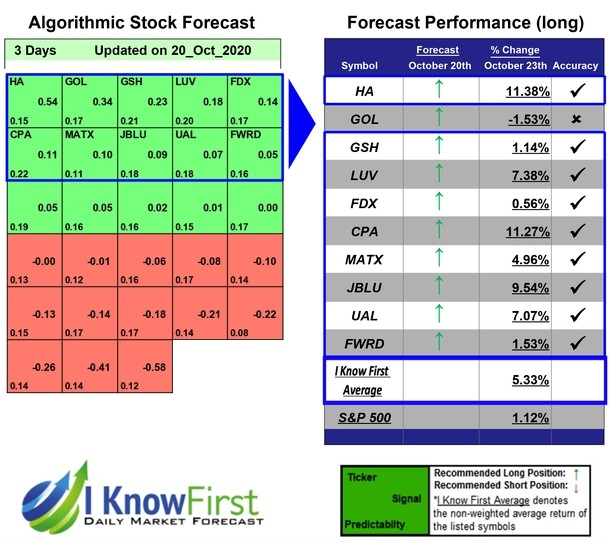 Stock Forecasting Software