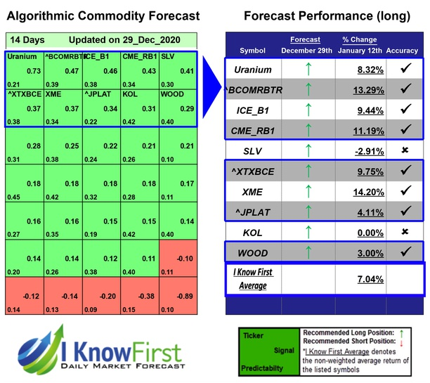 Commodity Price Forecast