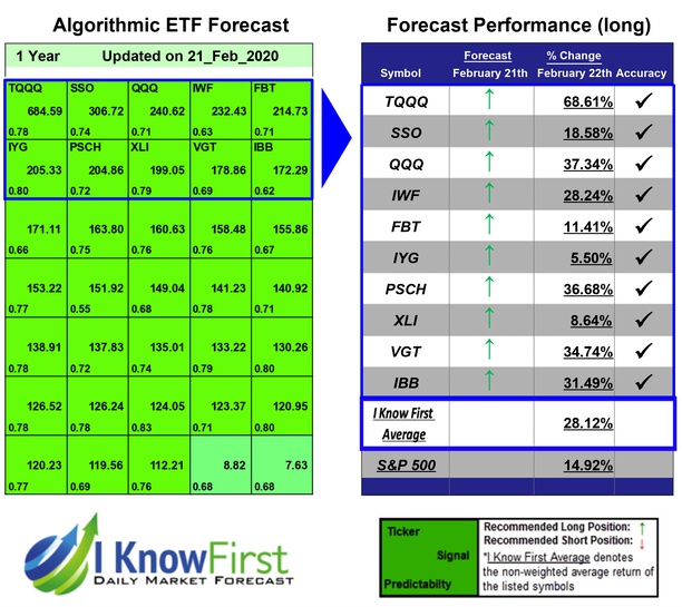 Best ETF To Buy