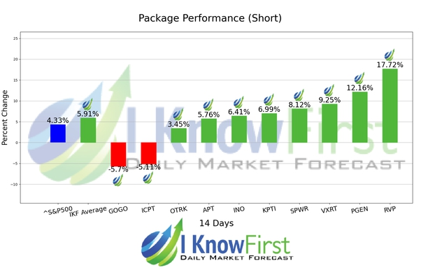 Best High Short Interest Stocks chart