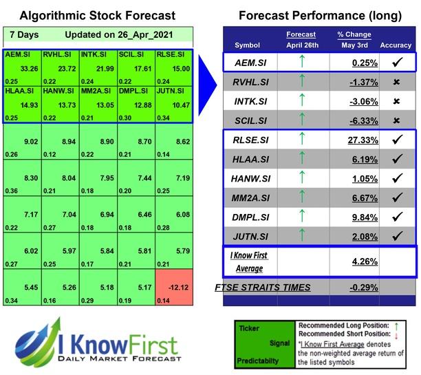 Singaporean Stocks