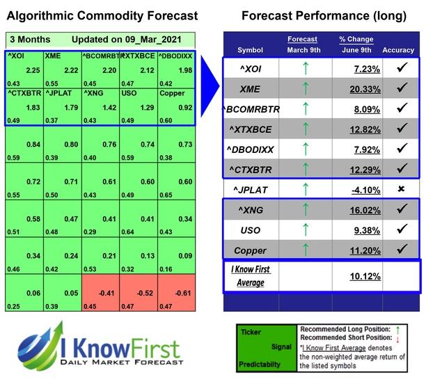 Commodity Price Forecast