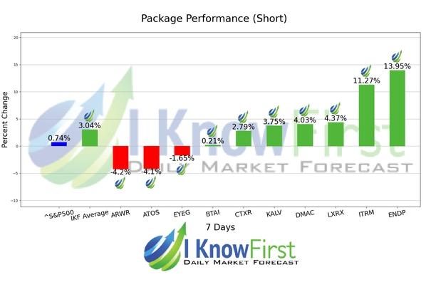 Pharma Stocks chart