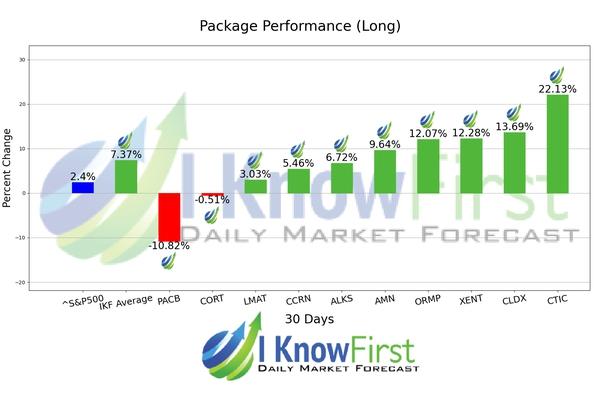 Healthcare Stocks chart