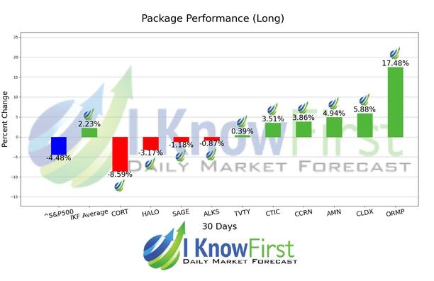 Best Healthcare Stocks chart