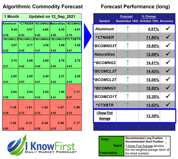 Commodity Outlook